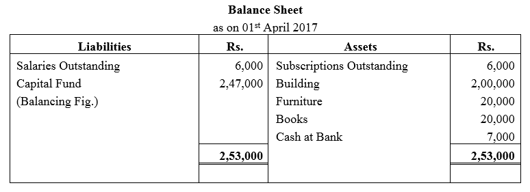 TS Grewal Accountancy Class 12 Solutions Chapter 7 Company Accounts Financial Statements of Not-for-Profit Organisations Q37.1