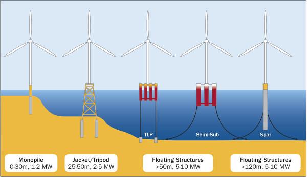 不同的水下基礎:左一為單樁式。左二為管架式(Jacket),下面有三隻基樁,上方為管架,管架的上方才是風機。圖片來源:Paul M. Thompson