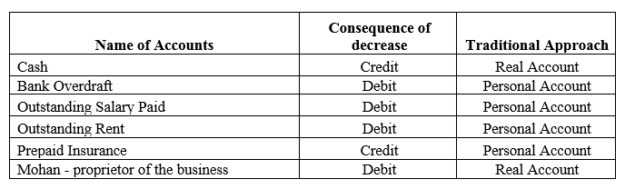 TS Grewal Accountancy Class 11 Solutions Chapter 3 Accounting Procedures Rules of Debit and Credit Q5.1