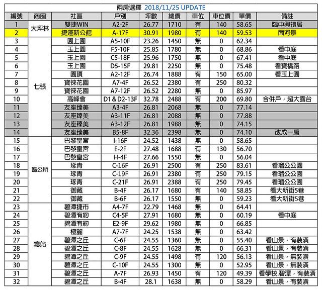 2018年11月上市物件表