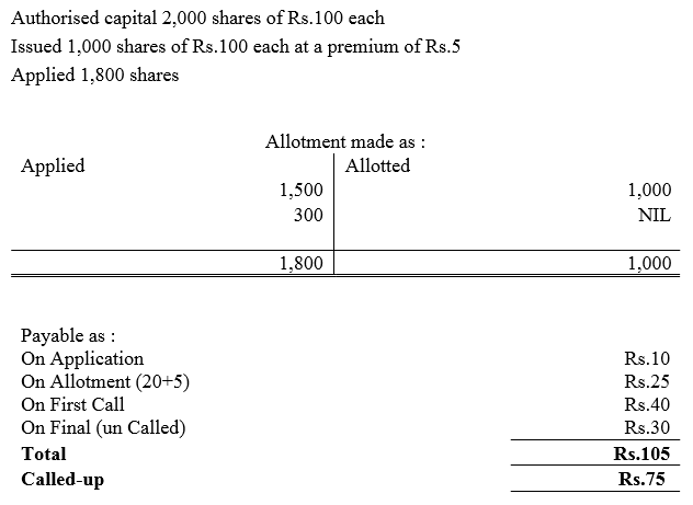 TS Grewal Accountancy Class 12 Solutions Chapter 8 Accounting for Share Capital Q82