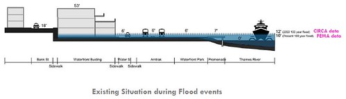 Flooding Diagram