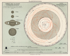 A lithograph, Planetensystem, printed in 1898, an antique representation of a planetary system. Digitally enhanced from our own original plate.