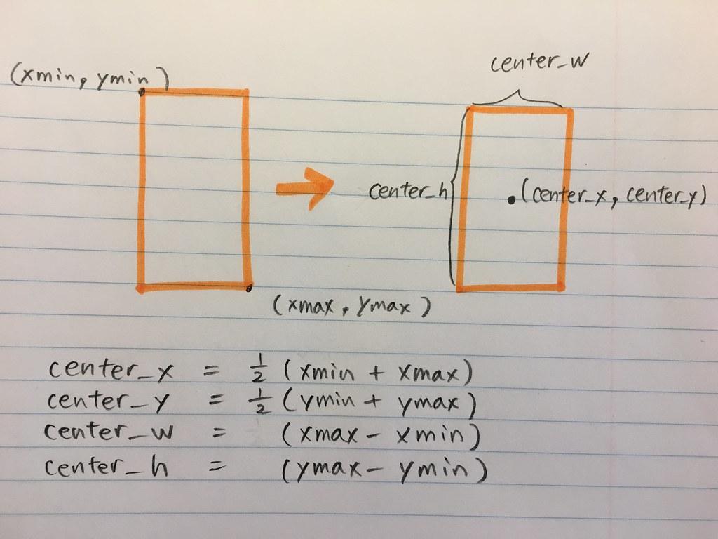 bbx_encoding