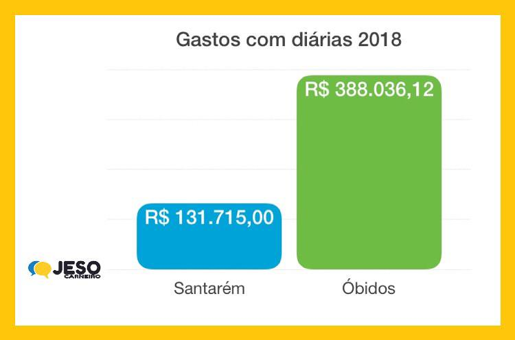 Diárias Santarém x Óbidos