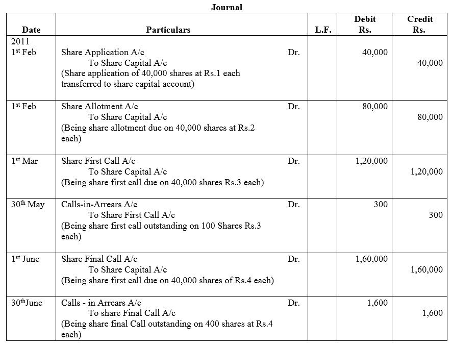 TS Grewal Accountancy Class 12 Solutions Chapter 8 Accounting for Share Capital Q21.2