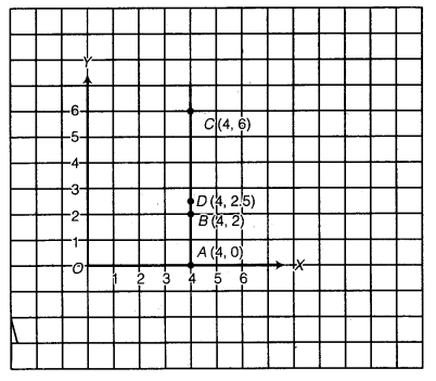 NCERT Solutions for Class 8 Maths Chapter 15 Introduction to Graphs 13
