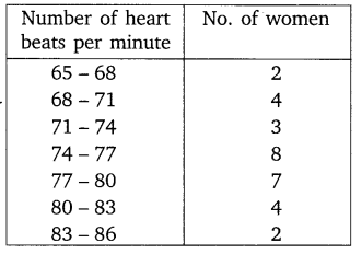 NCERT Solutions for Class 10 Maths Chapter 14 Statistics 7