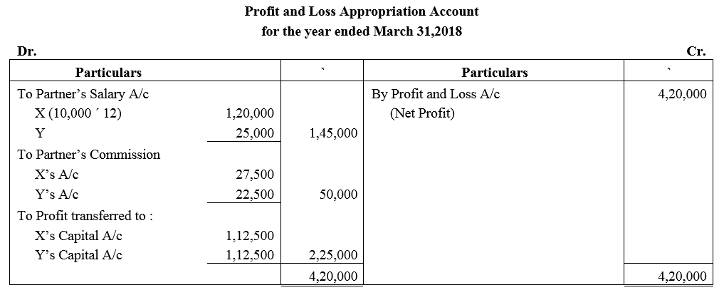 TS Grewal Accountancy Class 12 Solutions Chapter 1 Accounting for Partnership Firms - Fundamentals Q28