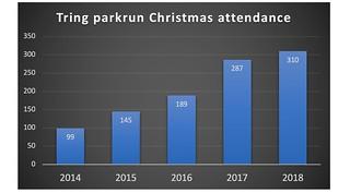 christmas stats