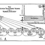 Clarence Larkin Charts(2)