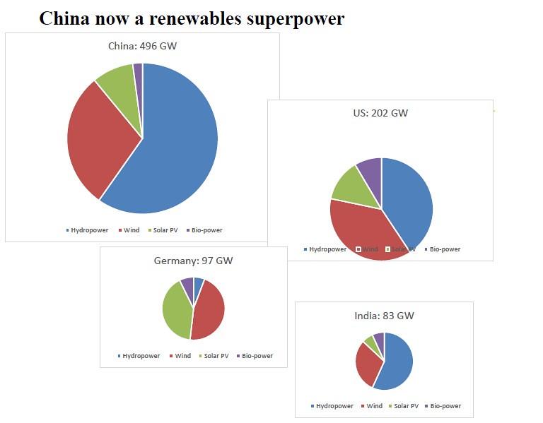 再生能源大國中國,裝置容量遠超過其他國家。綠色:太陽能。藍色:水力。紅色:風力。紫色:生質能。圖表來源:John Mathews