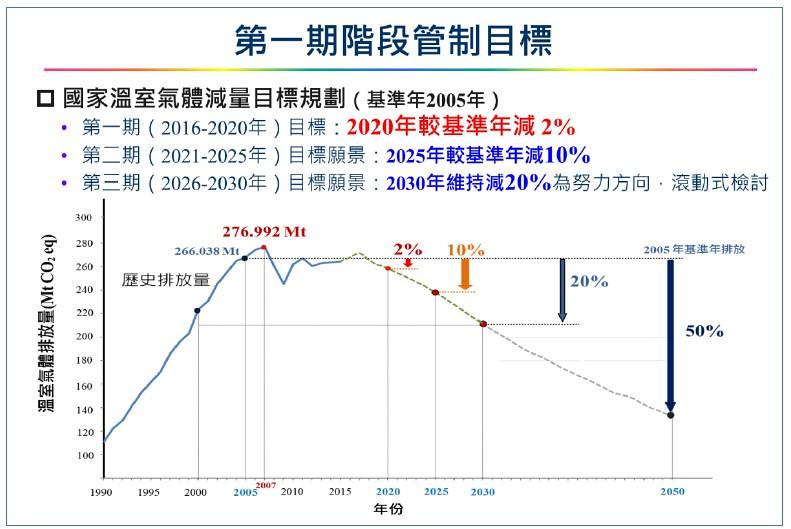 溫室氣體減量期程。圖表來源:環保署