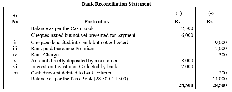 TS Grewal Accountancy Class 11 Solutions Chapter 9 Bank Reconciliation Statement Q8