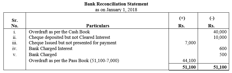 TS Grewal Accountancy Class 11 Solutions Chapter 9 Bank Reconciliation Statement Q16