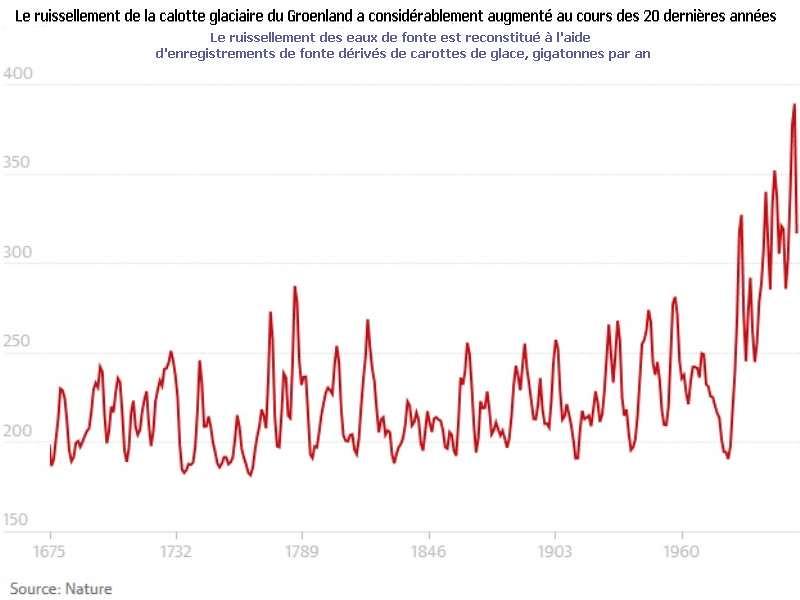 graphique-fonte-eau-groenland