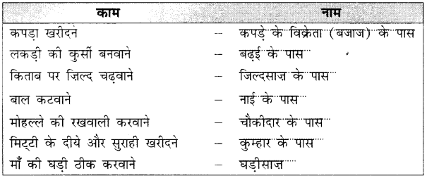 NCERT Solutions for Class 2 Hindi Chapter 14 नटखट चूहा 1