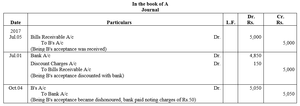 TS Grewal Accountancy Class 11 Solutions Chapter 12 Accounting for Bills of Exchange Q15