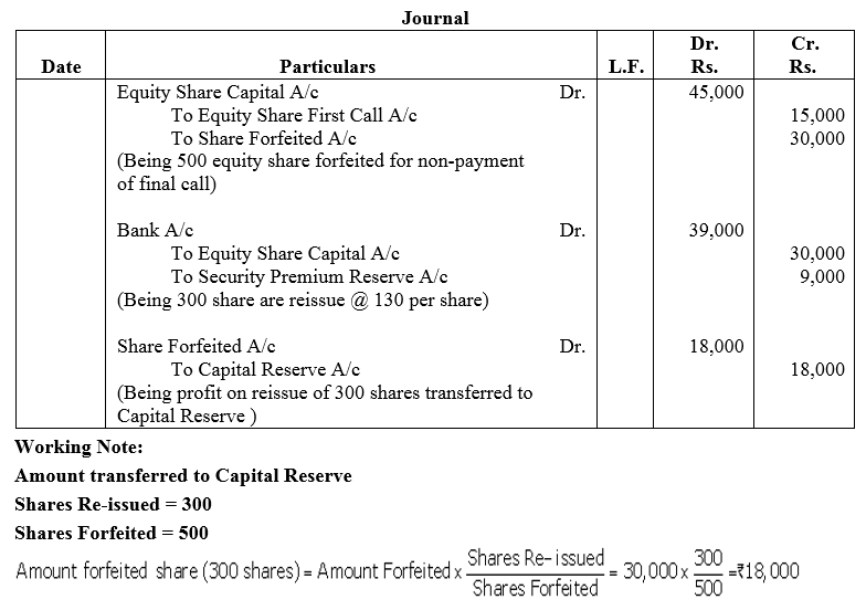 TS Grewal Accountancy Class 12 Solutions Chapter 8 Accounting for Share Capital Q54