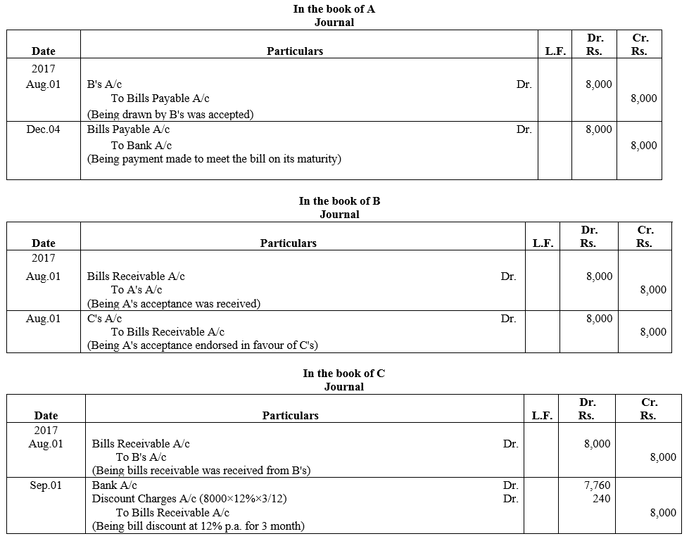 TS Grewal Accountancy Class 11 Solutions Chapter 12 Accounting for Bills of Exchange Q8