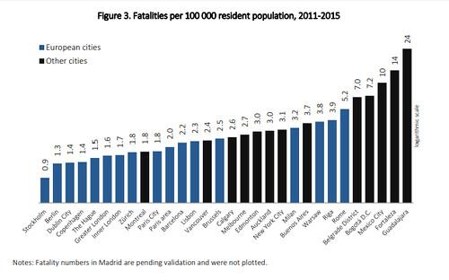 Traffic deaths per 100,000 residents