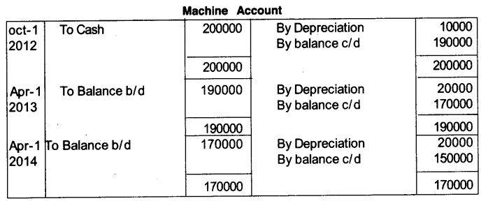 Plus One Accountancy Model Question Papers Paper 2.46