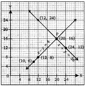 NCERT Solutions for Class 10 Maths Chapter 3 Pair of Linear Equations in Two Variables e2 5b
