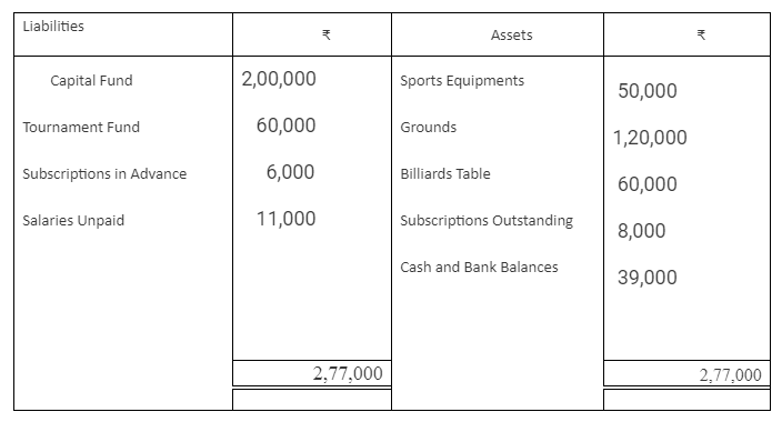 TS Grewal Accountancy Class 12 Solutions Chapter 7 Company Accounts Financial Statements of Not-for-Profit Organisations Q39
