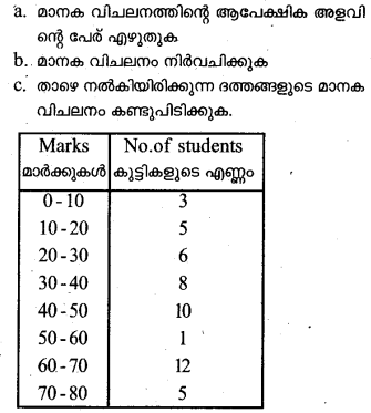 Plus One Economics Previous Year Question Papers and Answers 2018.18
