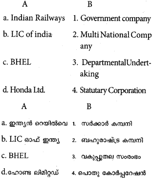 Plus One Business Studies Model Question Papers Paper 1 29