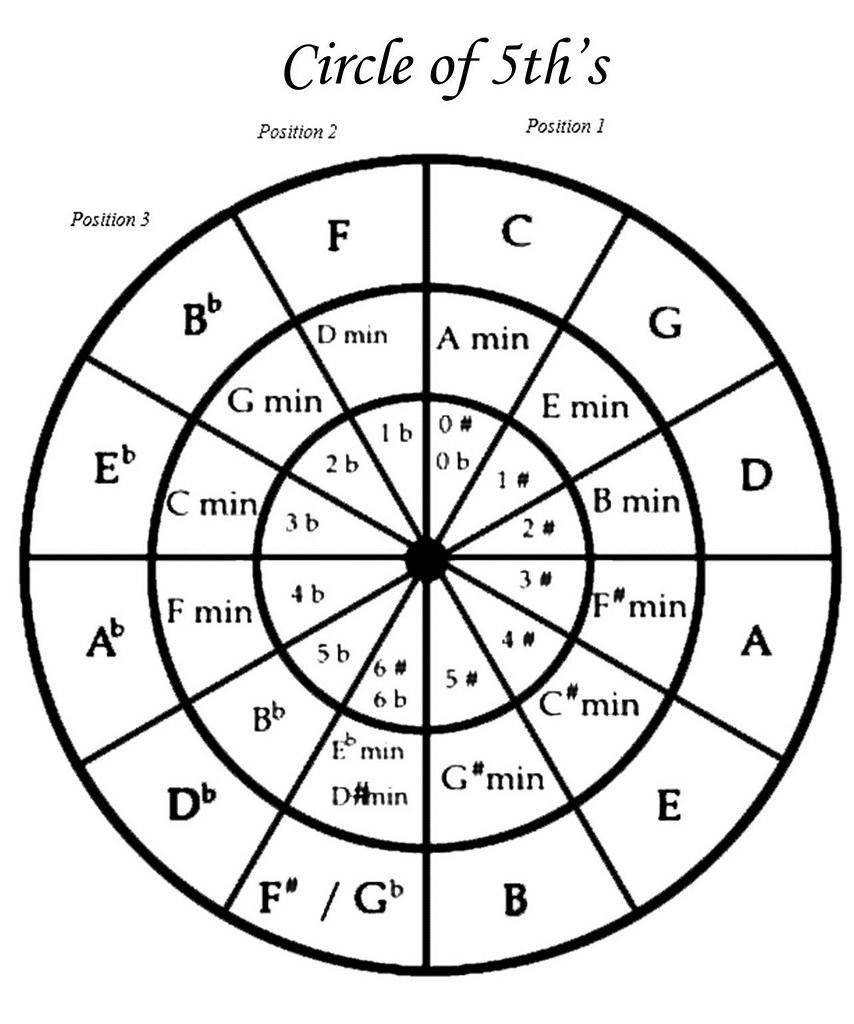 Hamonica Circle of 5ths-01P