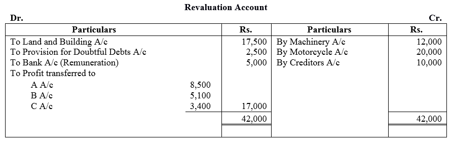 TS Grewal Accountancy Class 12 Solutions Chapter 3 Change in Profit Sharing Ratio Among the Existing Partners Q23.2
