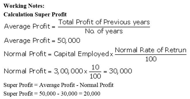 TS Grewal Accountancy Class 12 Solutions Chapter 2 Goodwill Nature and Valuation Q33.1