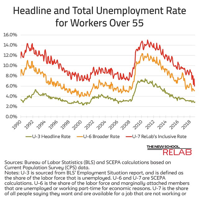 Unemployment Rates October Job Report updated